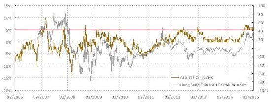 图表二: 香港目前的估值折让水平通常意味着未来港股将走强。