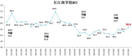 图表一:长江商学院2015年3月BCI指数为56.6