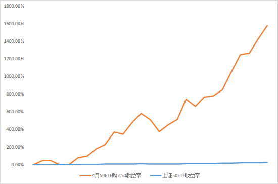 牛市最牛:上证50ETF期权一月飙涨1583.22% 完爆其他