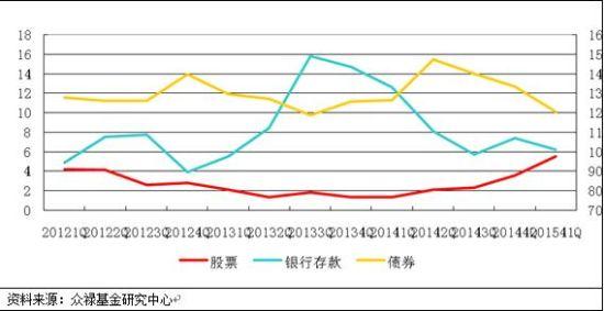 图3:债基大类资产配置变化图