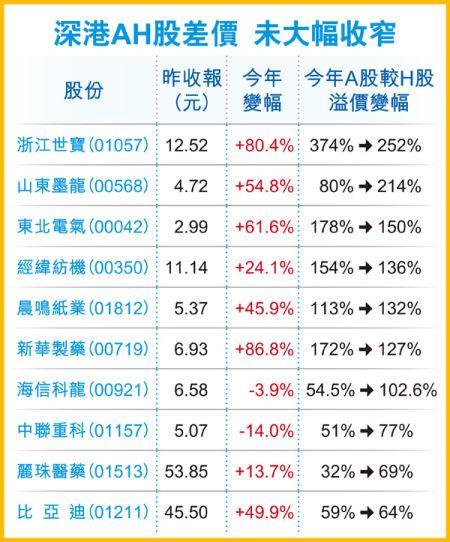 深港AH股差价未见大幅收窄。图像来历 香港经济日报