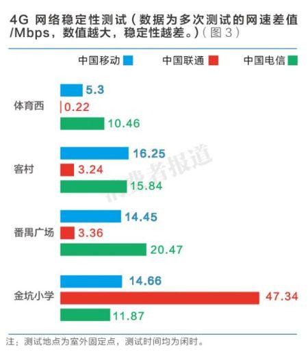 图3:4G网络稳定性测试。