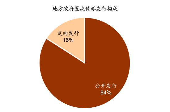 图表2: 债务置换以公开发行为主