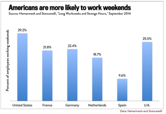 图2:周末工作的劳动者百分比例