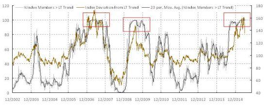 焦点图表2: 整体指数和成分股显著偏离长期趋势。