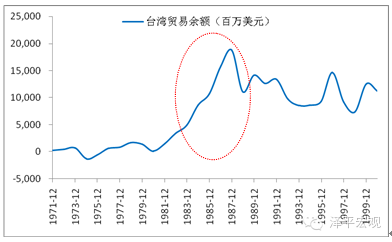 图 6 台湾贸易余额上升   数据来源:国泰君安证券研究、国家统计局、WIND、CEIC