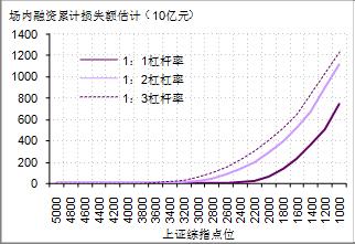 图2. 差异杠杆率假设下,股指跌到差异点位给券商造成的亏损额预计
