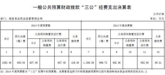 """一般公共預算財政撥款""""三公""""經費支出決算表"""