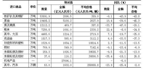 今年前7个月我国进出口总值同比降7.3%