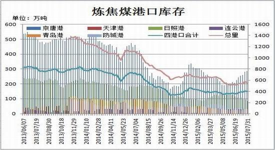 瑞达期货(月报):煤焦市场疲态