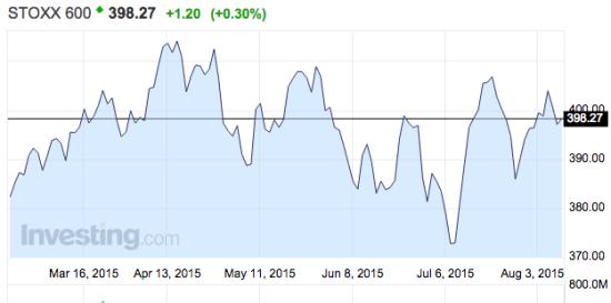 图说:欧洲斯托克600指数年头至今涨幅为17%,瑞银估计年内将达440的点位