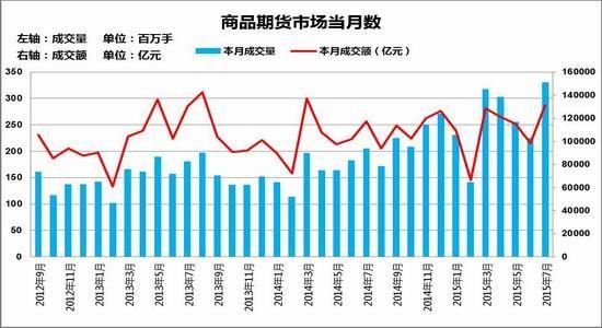 方正中期:7个月期货市场成交量突破20亿手
