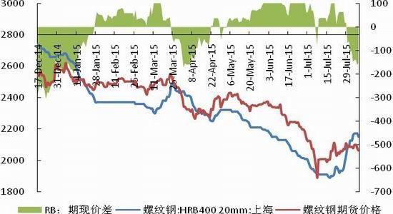 长江期货(周报):黑色热情过后再现空头本色