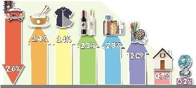 7月份,八大類消費品價格同比漲跌情況