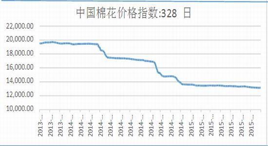 鲁证期货(周报):郑棉压力重重