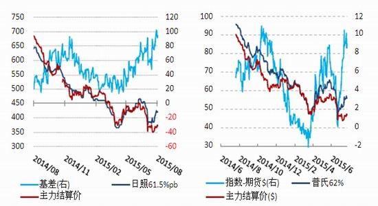 鲁证期货(周报):矿石短期震荡