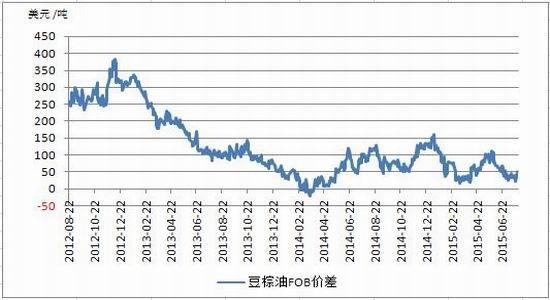 方正中期(月报):油脂淡季调整