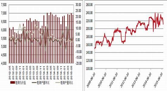 方正中期(月报):市场预期增强