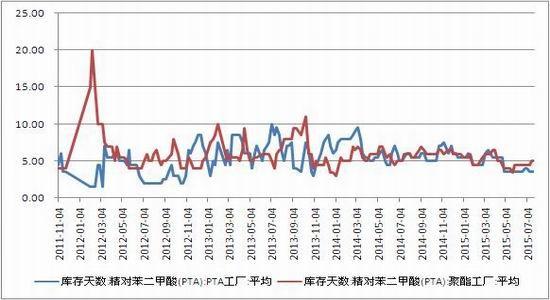 浙商期货(月报):原油下跌尝试单边买入TA601