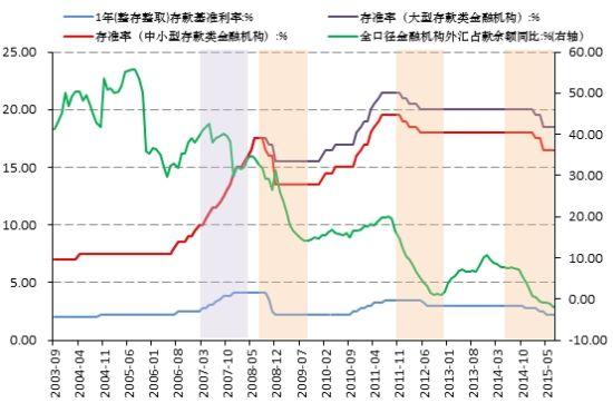 图1:外汇占款与基准利率、存款准备金率