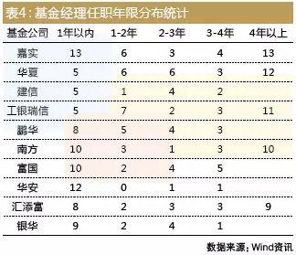 表4:基金经理任职年限分布统计