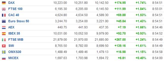 周四欧洲股市早盘体现