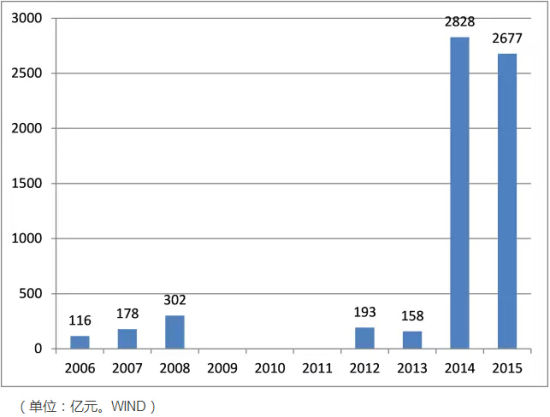 银行信贷资产证券化的总量在近年快速上升
