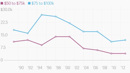 美国中产阶级的财务状况,其实是前所未有地脆弱