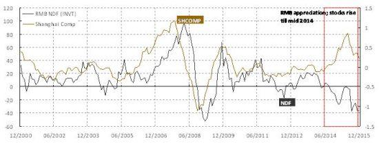 焦点图表2:人民币弱势反映了经济放缓和外汇储备下降;而股票走势与经济基本面分歧。