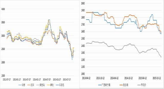 方正中期(年报):玉米供需宽松