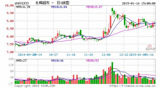 永辉超市开启新一轮扩张 加速供应链整合