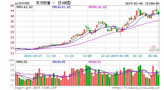 东方财产拟再收买同信证券30%股权欲全资控股