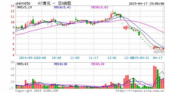 *ST博元一折高价促销子公司股权