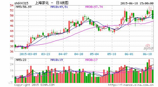 上海家化新一期股权鼓励方案落地
