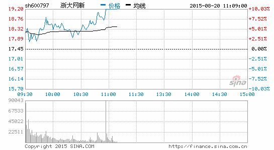 快讯:高校概念爆发浙大网新等4股涨停