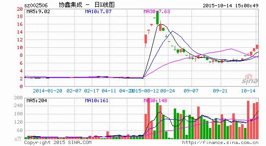 游资扎堆炒作协鑫集成六交易日五涨停