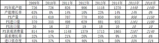 信达期货(年报):成本受压PTA底部宽幅振荡