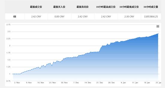 网络小黄金的价格曲线