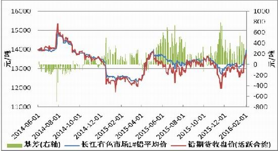 方正中期:铅价走势或将震荡偏强