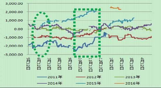 西部期货:L-PP周期性规定套利说明