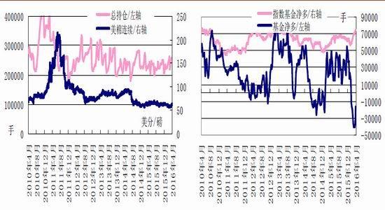 华安期货:产业资金关注棉花套保机会