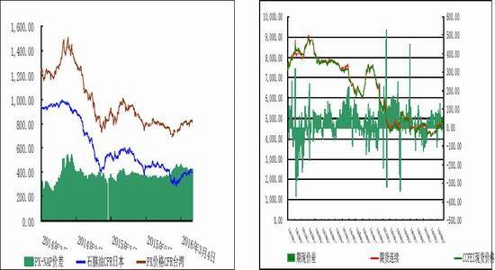 倍特期货:PTA期价重陷宽幅震荡格局