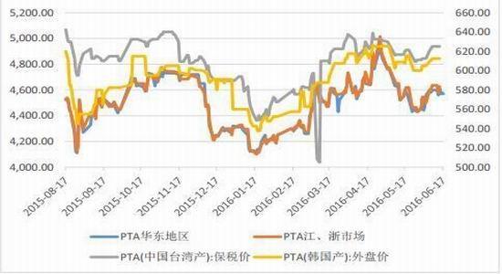 通惠期货:PTA开工异常
