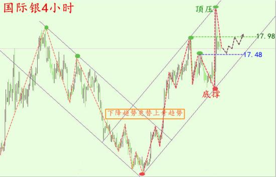 周五(6月24日),贵金属组合中黄金令人印象深刻的反弹可能令投资者发现一些持续看涨的迹象,正如一些投资者所说的那样,黄金价格涨至1500美元/盎司,甚至是1900美元/盎司只是时间问题。   预计所谓的英国脱欧将会对全球金融市场进一步带来巨大影响,这其中包括对世界各国经济、外汇以及各国央行[微博]货币政策的影响。这也就意味着未来黄金价格的上涨将会获得更多因素的支撑。   上周五英国脱欧公投结果落定,英国就此退出已经加入了43年的欧盟。投票结果显示,支持留欧16141241人,占比48.