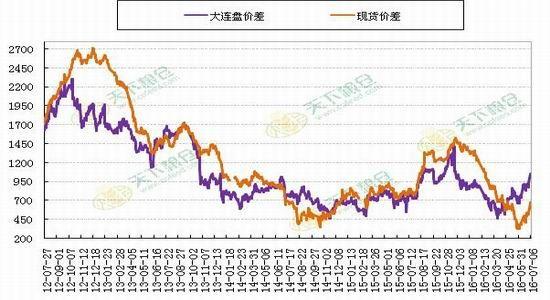 兴证期货:油脂消费淡季