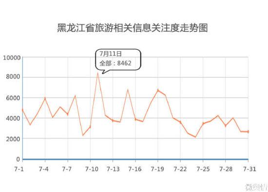 黑龙江省旅游相关信息关注走势图