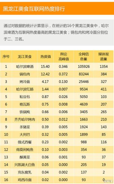 黑龙江非物质文化遗产互联网热度排行