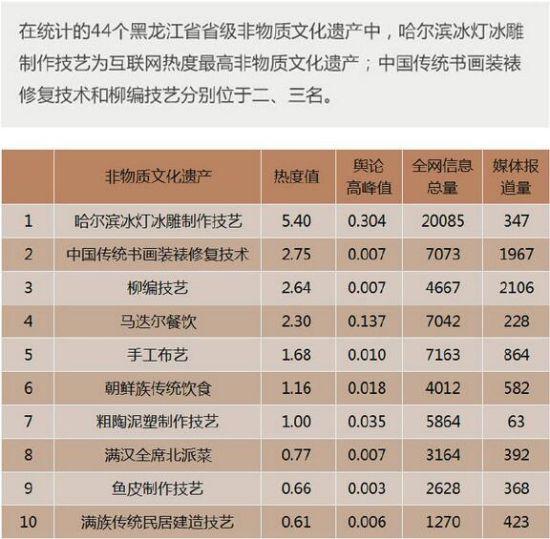黑龙江非物质文化遗产互联网热度排行TOP1-10