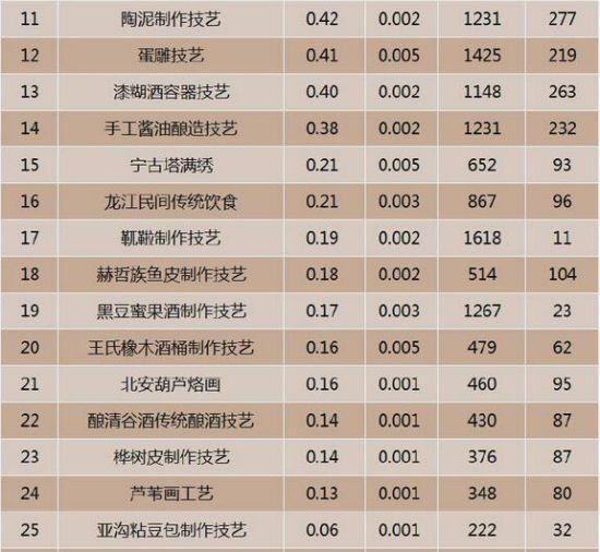 黑龙江非物质文化遗产互联网热度排行TOP11-25