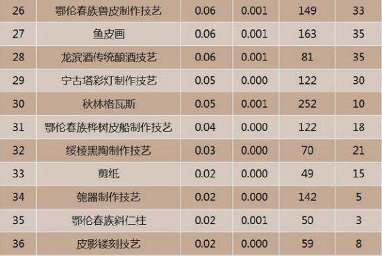 黑龙江非物质文化遗产互联网热度排行TOP26-36